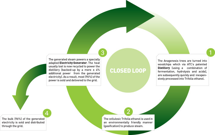 Technology anagenesis corporation for Closed loop gardening